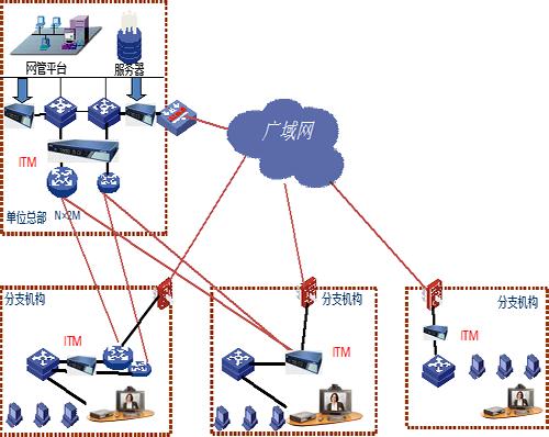 网康流量管理拓扑图