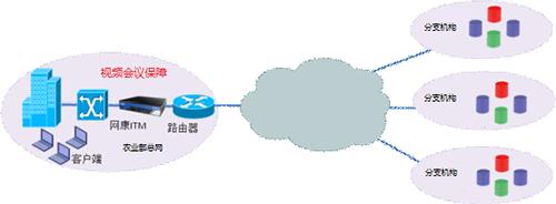 网康流量控制拓扑图